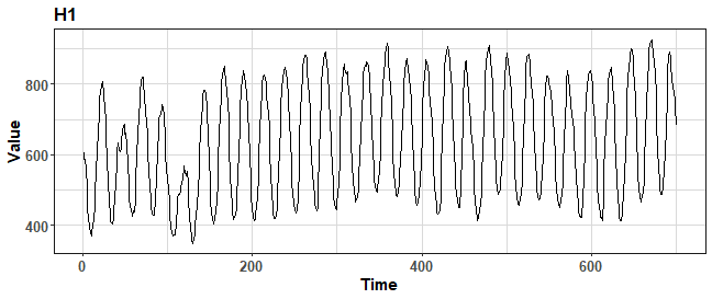 Bootstrapping time series for improving forecasting accuracy