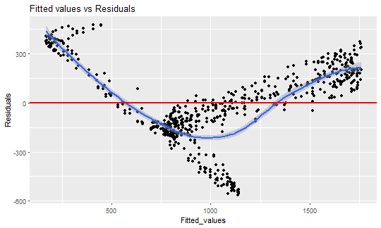 Forecast double seasonal time series with multiple linear regression